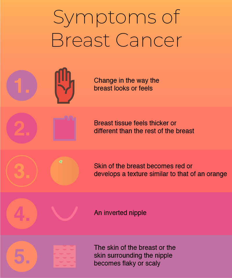 An infographic showing 5 common symptoms of breast cancer