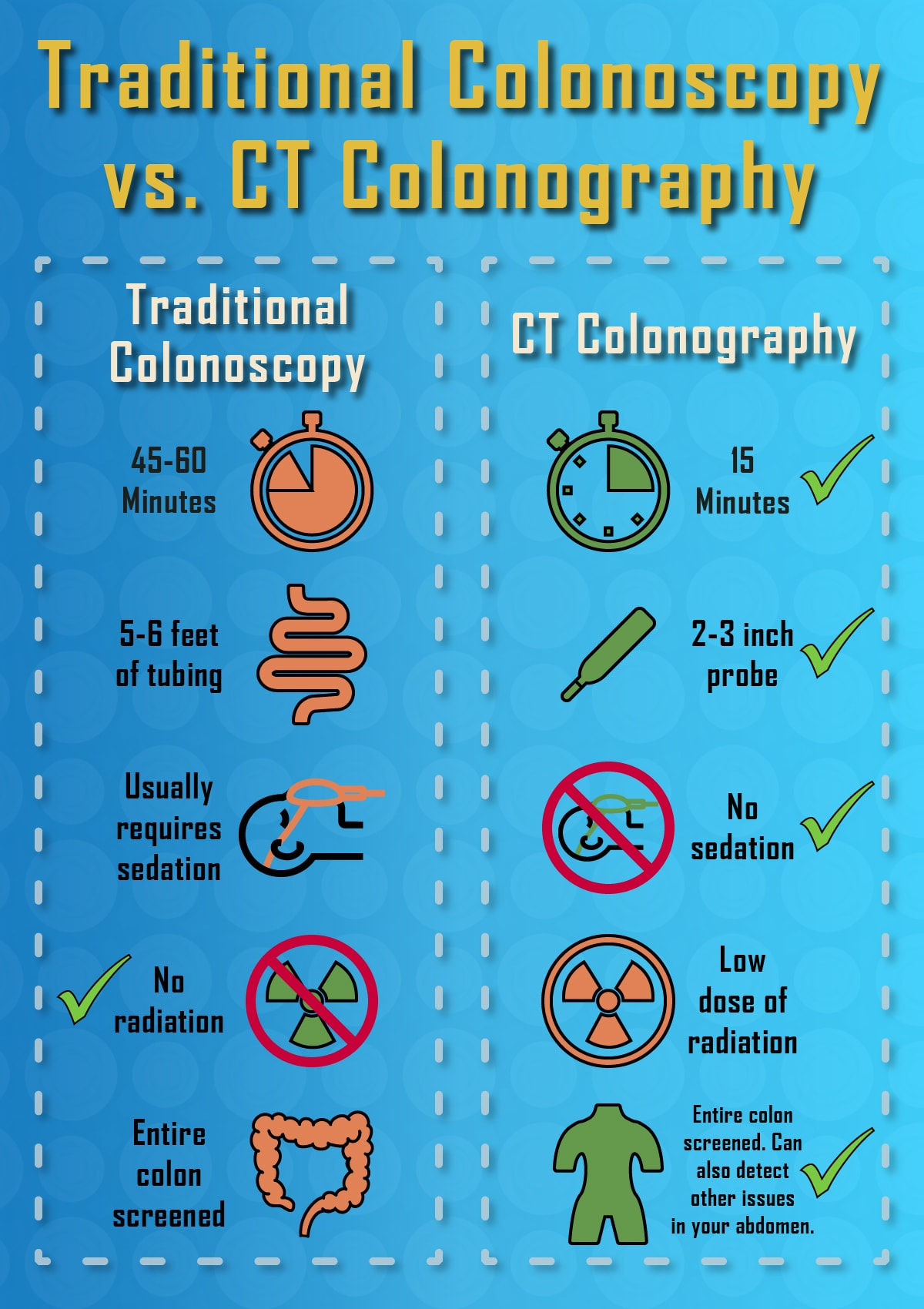 An infographic comparing traditional colonoscopy with CT Colonography. Traditional Colonoscopy: 45-60 minutes; 5-6 feet of tubing; Usually requires sedation; No radiation; Entire colon screened. CT Colonography: 15 minutes; 2-3 inch probe; No sedation; Low dose of radiation; Entire colon screened. Can also detect other issues in your abdomen.